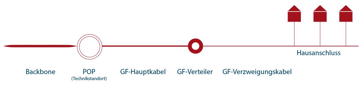 Struktur des Glasfasernetzes